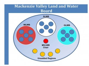 Mackenzie Valley Land and Water Board