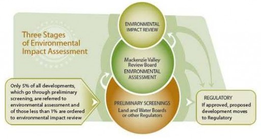 Three Stages of Environmental Impact Assessment